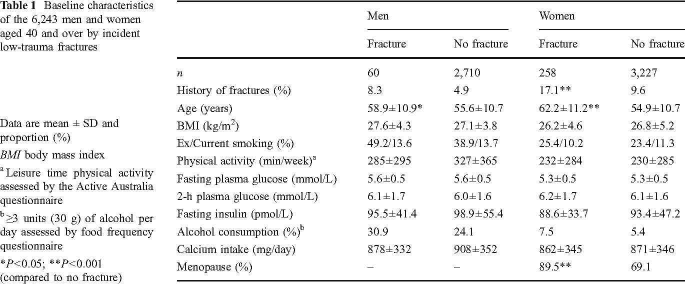 Table 1 Baseline characteristics of the 6,243 men and women aged 40 and over by incident low-trauma fractures