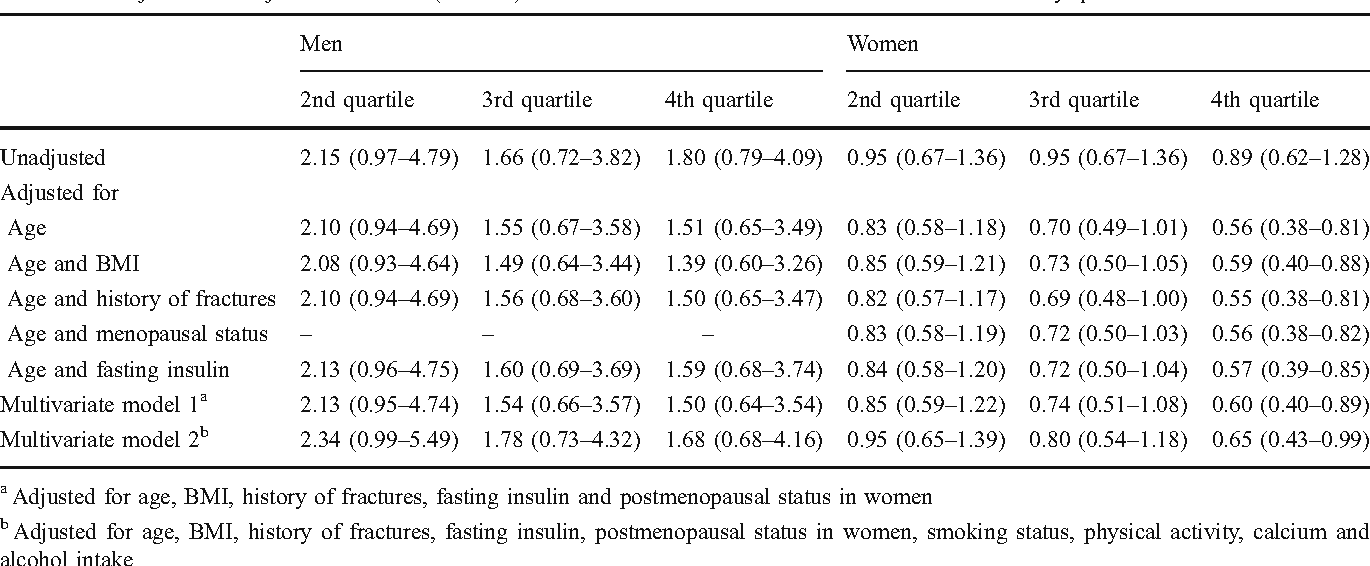 Table 3 Unadjusted and adjusted odds ratio (95% CI) for incident low-trauma fractures in men and women by quartiles of 2-h PG