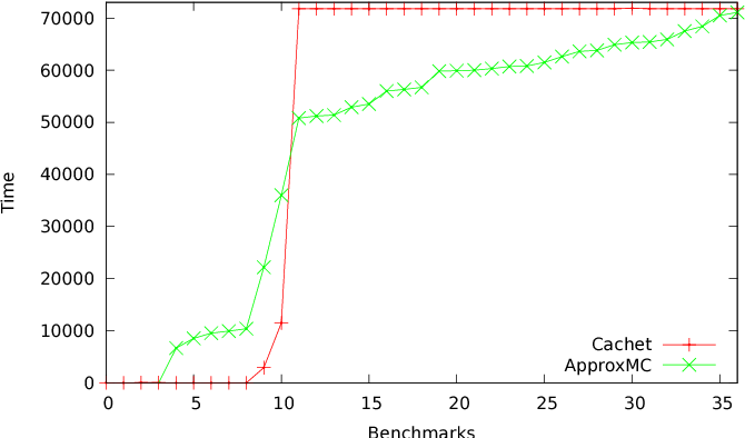 Figure 1 for Constrained Sampling and Counting: Universal Hashing Meets SAT Solving
