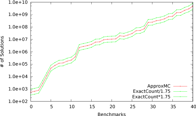 Figure 2 for Constrained Sampling and Counting: Universal Hashing Meets SAT Solving