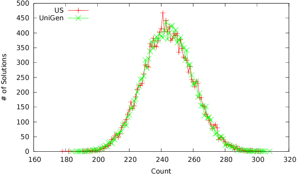 Figure 4 for Constrained Sampling and Counting: Universal Hashing Meets SAT Solving