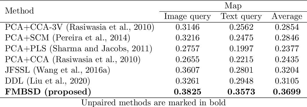 Figure 4 for Cross-Modal and Multimodal Data Analysis Based on Functional Mapping of Spectral Descriptors and Manifold Regularization