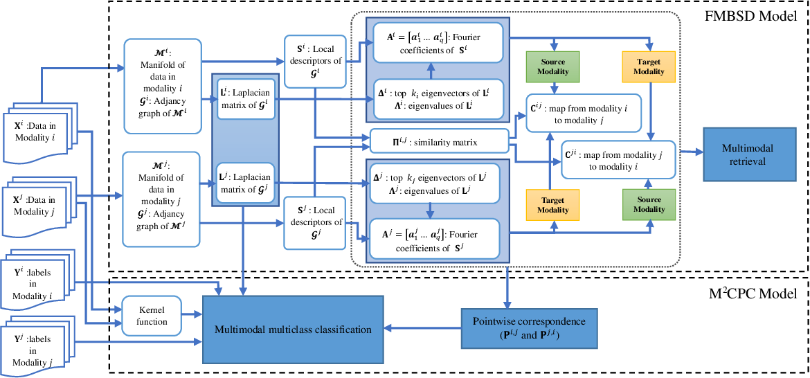 Figure 1 for Cross-Modal and Multimodal Data Analysis Based on Functional Mapping of Spectral Descriptors and Manifold Regularization