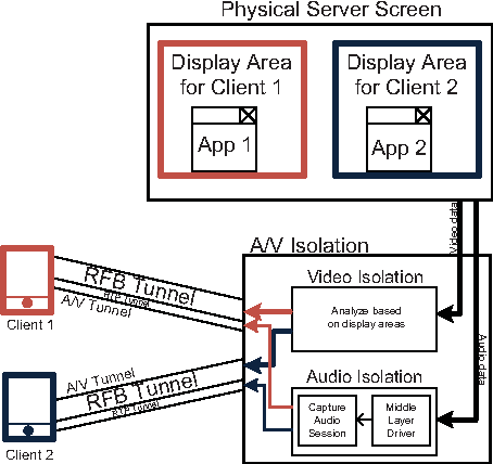An efficient mobile thin client technology supporting multi