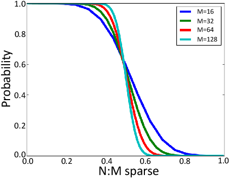 Figure 3 for Accelerated Sparse Neural Training: A Provable and Efficient Method to Find N:M Transposable Masks