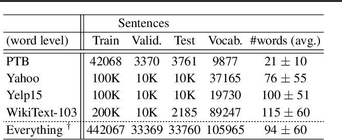 Figure 2 for SentenceMIM: A Latent Variable Language Model