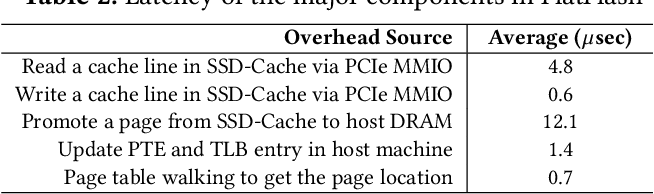 FlatFlash: Exploiting the Byte-Accessibility of SSDs within