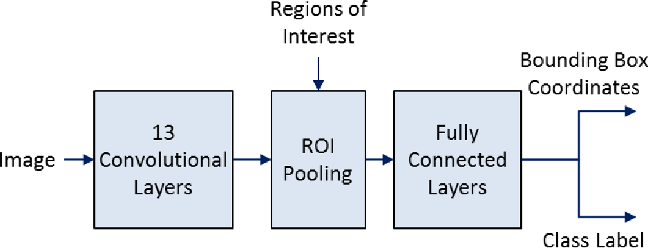 Figure 1 for Keypoint Density-based Region Proposal for Fine-Grained Object Detection and Classification using Regions with Convolutional Neural Network Features
