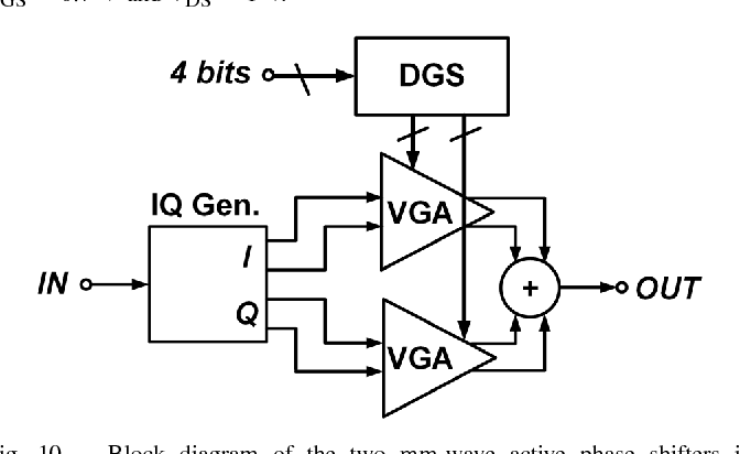block diagram of the two mm-wave active phase shifters in