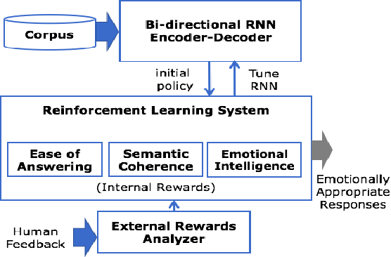 Figure 1 for Natural Language Generation Using Reinforcement Learning with External Rewards