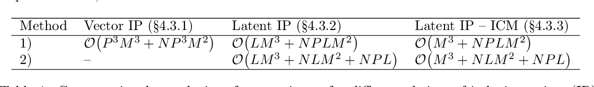 Figure 1 for A Framework for Interdomain and Multioutput Gaussian Processes