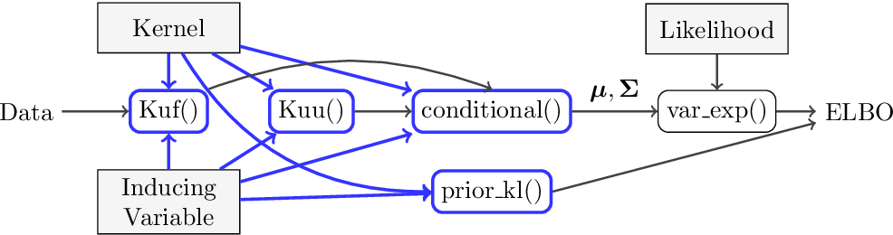 Figure 2 for A Framework for Interdomain and Multioutput Gaussian Processes