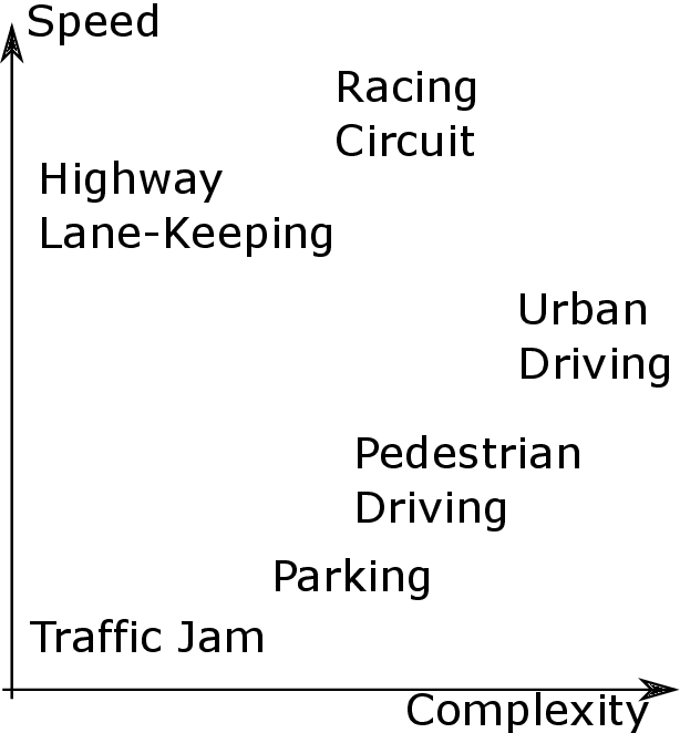 PDF] Speed Complexity Pedestrian Driving Highway Lane-Keeping