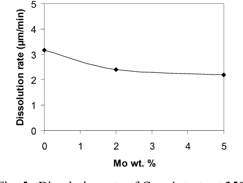 Fig. 5. Dissolution rate of Cu substrate at 250ºC.