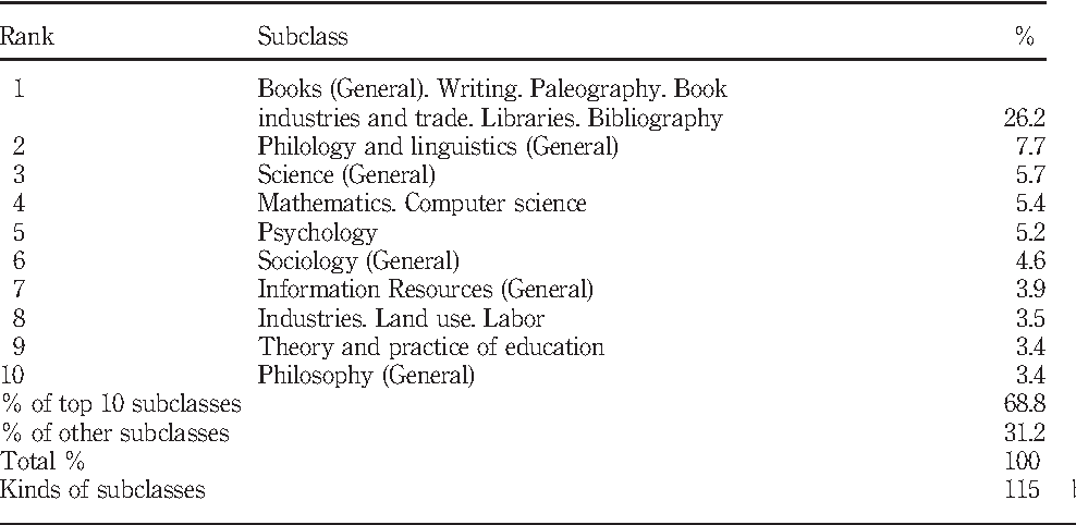 Table IX from Journal bibliometric analysis: a case study on