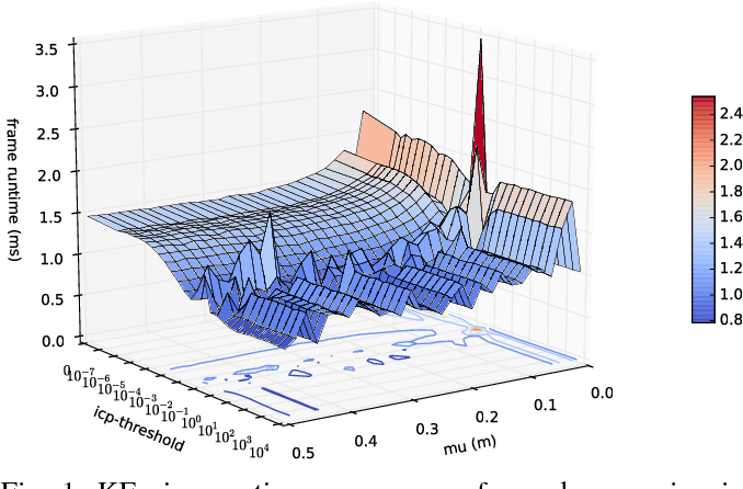 Figure 1 for Algorithmic Performance-Accuracy Trade-off in 3D Vision Applications Using HyperMapper