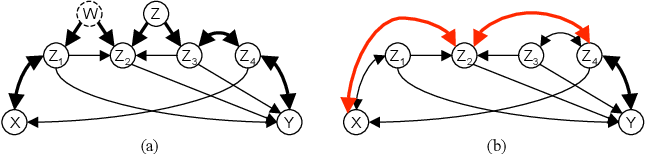 Figure 3 for Proof Supplement - Learning Sparse Causal Models is not NP-hard (UAI2013)