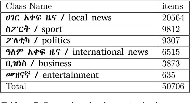 Figure 1 for An Amharic News Text classification Dataset