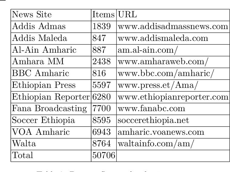 Figure 3 for An Amharic News Text classification Dataset
