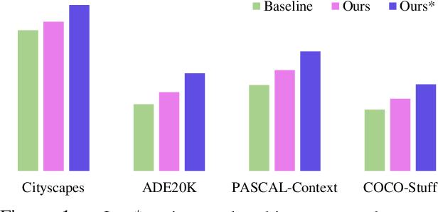Figure 1 for Object-Contextual Representations for Semantic Segmentation