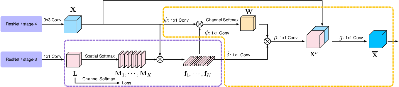 Figure 3 for Object-Contextual Representations for Semantic Segmentation
