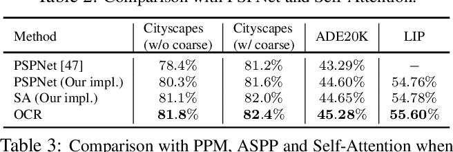 Figure 4 for Object-Contextual Representations for Semantic Segmentation