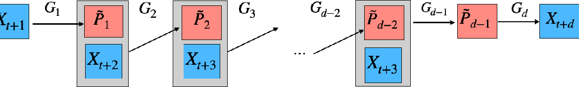 Figure 4 for Optimal High-order Tensor SVD via Tensor-Train Orthogonal Iteration