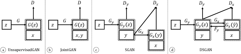 Figure 3 for Learning Generative Models of Tissue Organization with Supervised GANs