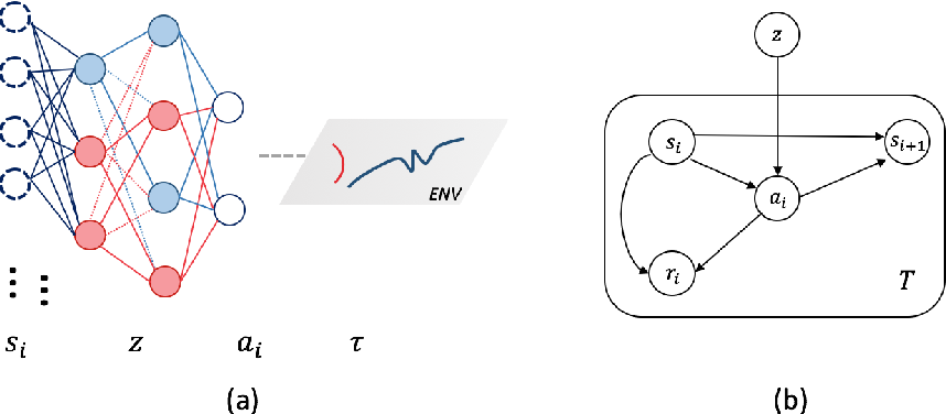 Figure 1 for NADPEx: An on-policy temporally consistent exploration method for deep reinforcement learning