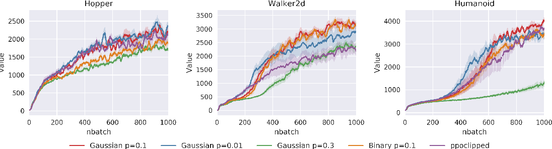Figure 3 for NADPEx: An on-policy temporally consistent exploration method for deep reinforcement learning