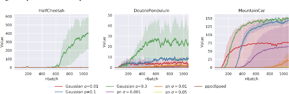 Figure 4 for NADPEx: An on-policy temporally consistent exploration method for deep reinforcement learning