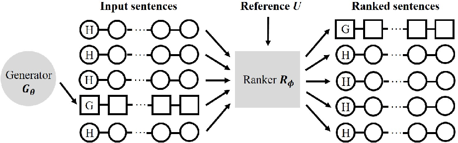 Figure 1 for Adversarial Ranking for Language Generation