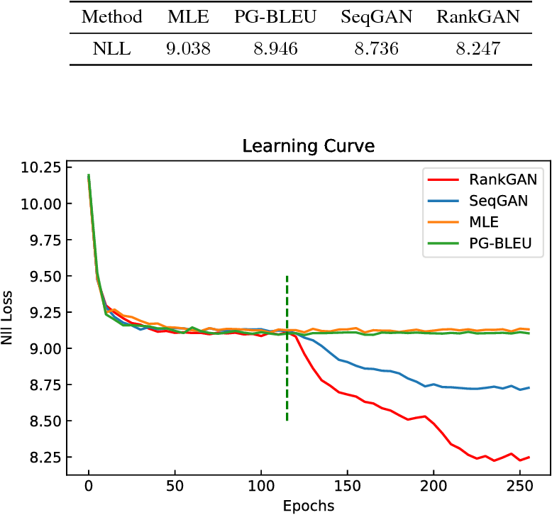 Figure 2 for Adversarial Ranking for Language Generation
