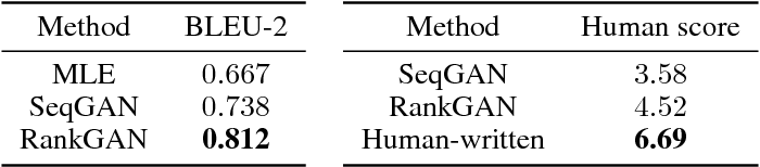 Figure 3 for Adversarial Ranking for Language Generation