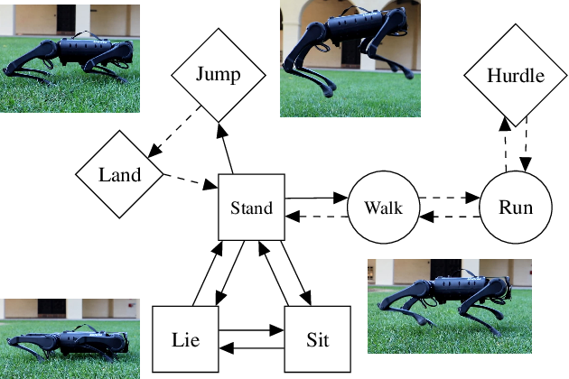 Figure 1 for Verifying Safe Transitions between Dynamic Motion Primitives on Legged Robots