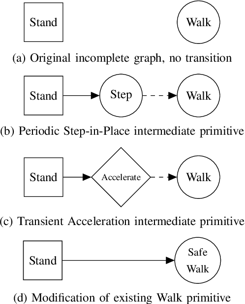 Figure 2 for Verifying Safe Transitions between Dynamic Motion Primitives on Legged Robots