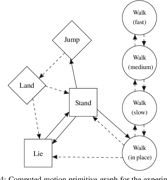 Figure 4 for Verifying Safe Transitions between Dynamic Motion Primitives on Legged Robots