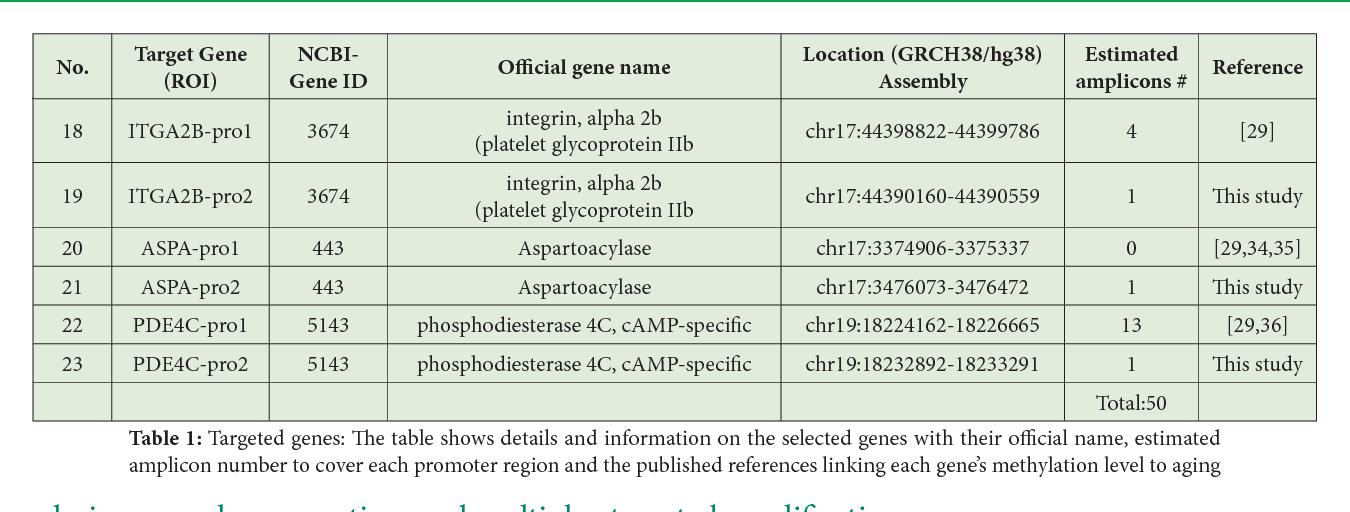 PDF] Methylation Status and Human Age at Three Autosomal