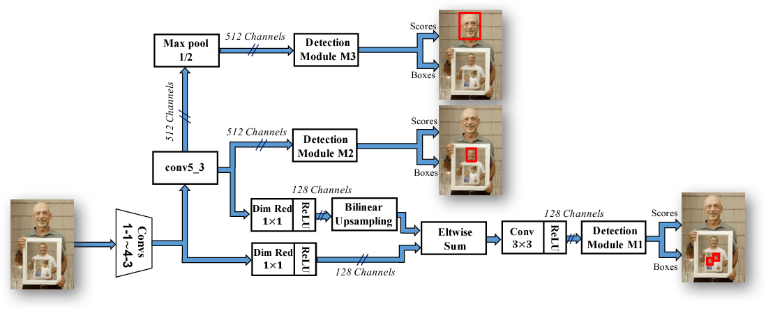 Figure 3 for SSH: Single Stage Headless Face Detector