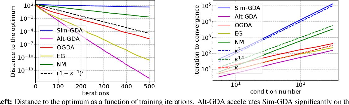 Figure 4 for Don't Fix What ain't Broke: Near-optimal Local Convergence of Alternating Gradient Descent-Ascent for Minimax Optimization