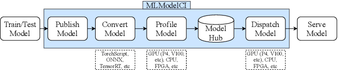Figure 3 for MLModelCI: An Automatic Cloud Platform for Efficient MLaaS