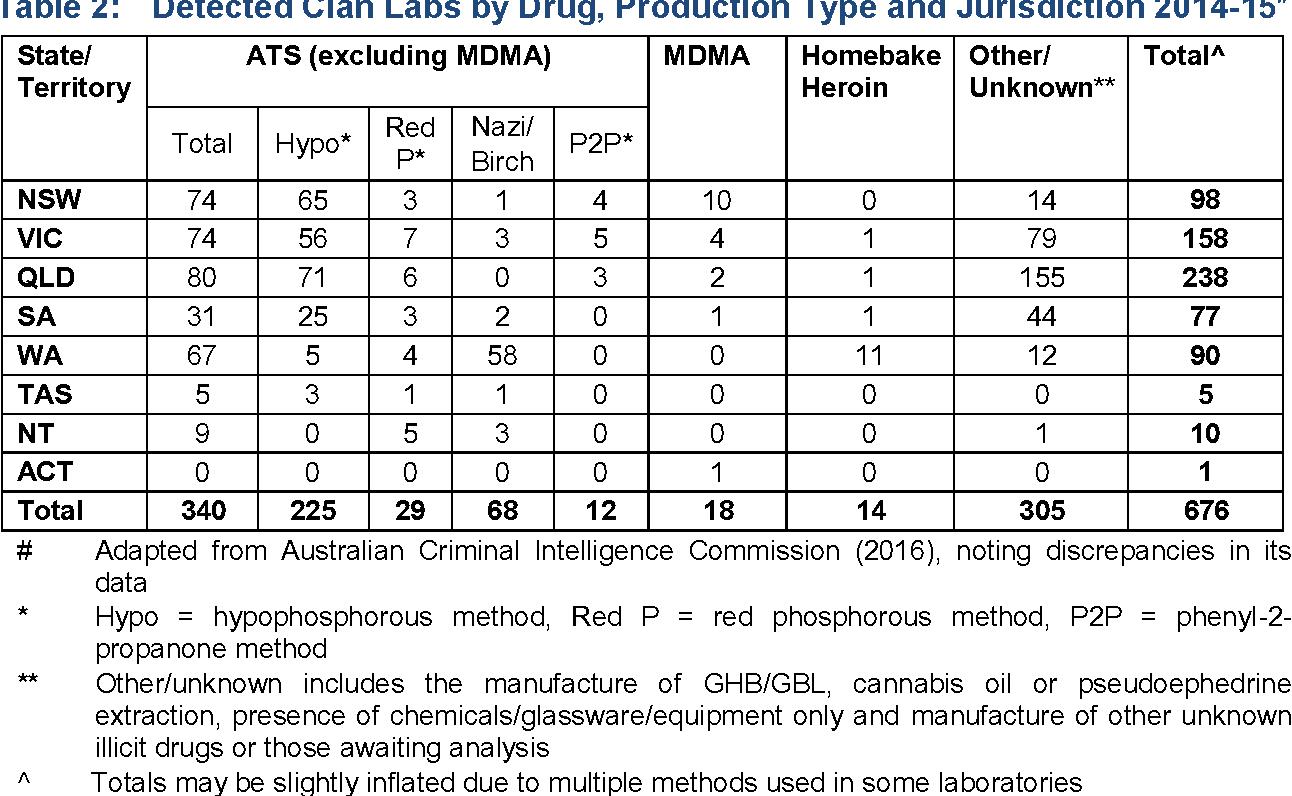 PDF] enHealth Guidance on: Clandestine Drug Laboratories and Public