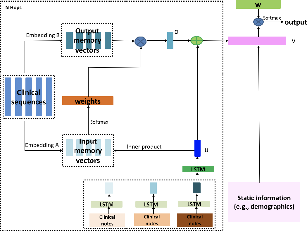 Figure 3 for Identification of Predictive Sub-Phenotypes of Acute Kidney Injury using Structured and Unstructured Electronic Health Record Data with Memory Networks