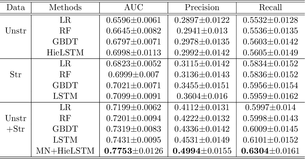 Figure 2 for Identification of Predictive Sub-Phenotypes of Acute Kidney Injury using Structured and Unstructured Electronic Health Record Data with Memory Networks