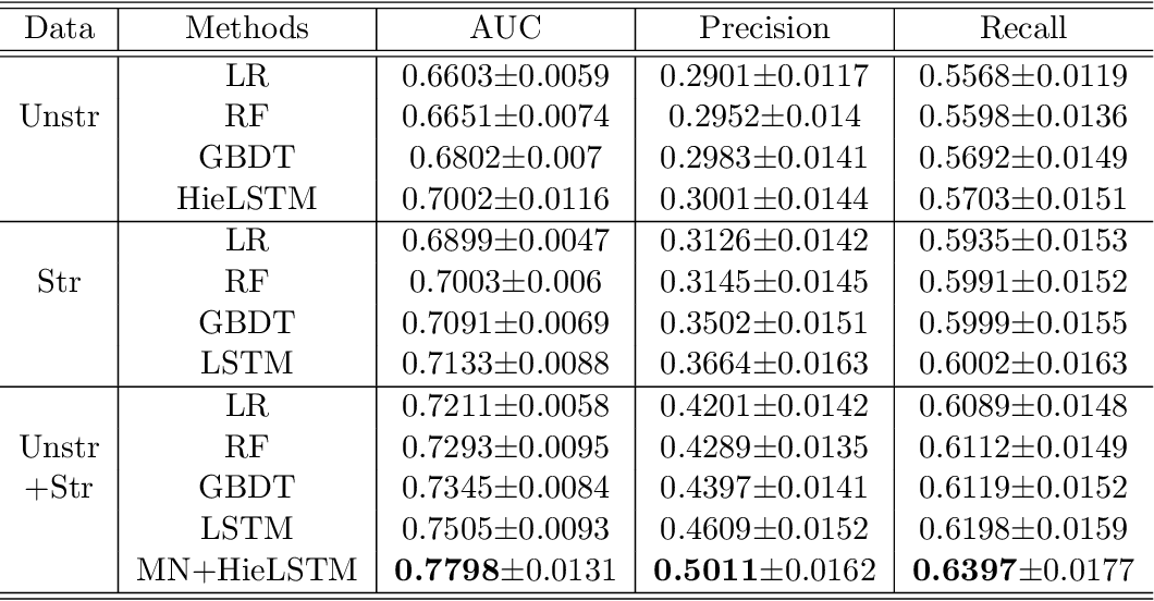 Figure 4 for Identification of Predictive Sub-Phenotypes of Acute Kidney Injury using Structured and Unstructured Electronic Health Record Data with Memory Networks