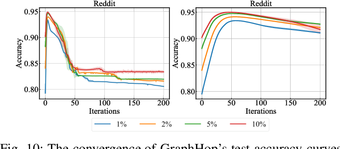 Figure 2 for GraphHop: An Enhanced Label Propagation Method for Node Classification