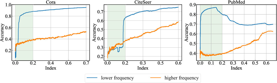 Figure 4 for GraphHop: An Enhanced Label Propagation Method for Node Classification