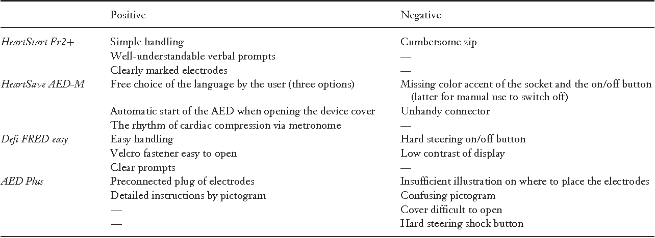 Implementation of automated external defibrillators on
