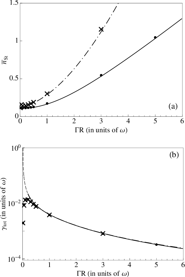 FIG. 4: (a) Average excitation number n̄St and (b) cooling rate γtot as a function of ΓR for γp = 0. The solid (dashdotted) curves are found for γp = 0 (γp = 10 −5ω) by maximizing the values of γ0 as a function of ∆ and Tc in Eqs. (36) and (35). The other parameters are α = 0.1ω, ΓL = 100ω, Γd = 0 and n̄p = 50. The dots and the crosses correspond to γp = 0 and γp = 10 −5ω, respectively, and are extracted from numerical simulation, where the evolution of the resonator mean phonon number is calculated by numerical integration of master equation (10), for the same parameters as in the analytical case. The cooling rate is then determined by fitting the curve of the numerical integration with an exponential decay, minimizing the sum of the squares of the offsets of the numerical points from the exponential fit. The value of n̄St is extracted from the behaviour of the curve at sufficiently long evolution times. The dashed line in (b), visible at small ΓR, indicates the regime in which the analytical results are not valid.