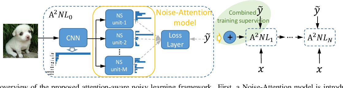 Figure 3 for Attention-Aware Noisy Label Learning for Image Classification